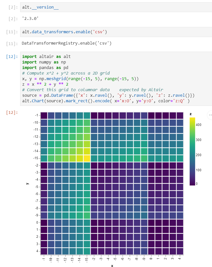 Order of heatmap axis is wrong · Issue #1358 · altair-viz/altair