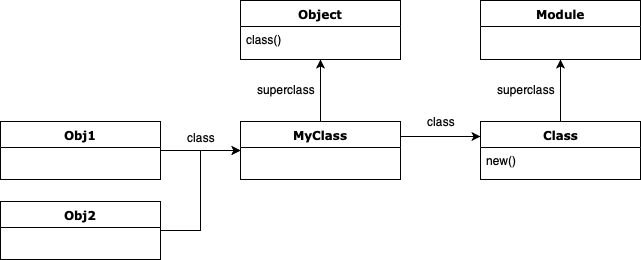 A class is just an object