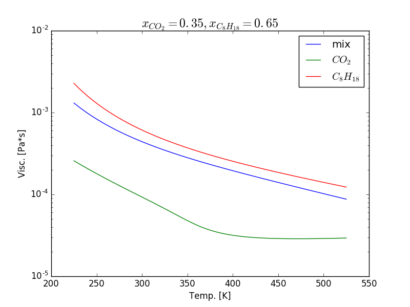 Viscosity calculation for CO2 and Octane mixture fails
