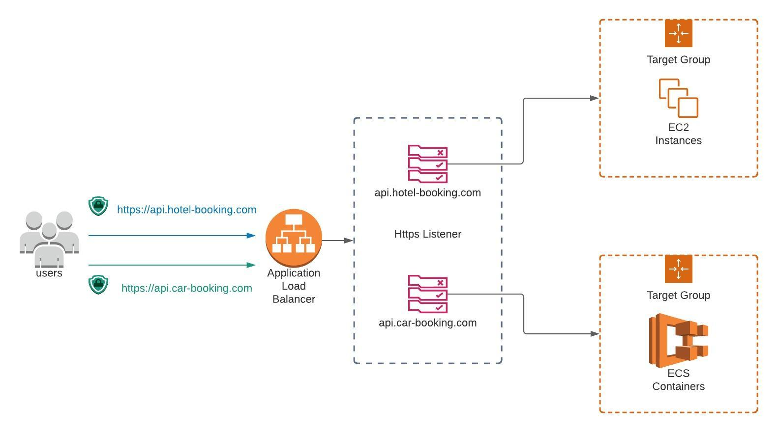 Serve multiple services with single load balancer on AWS