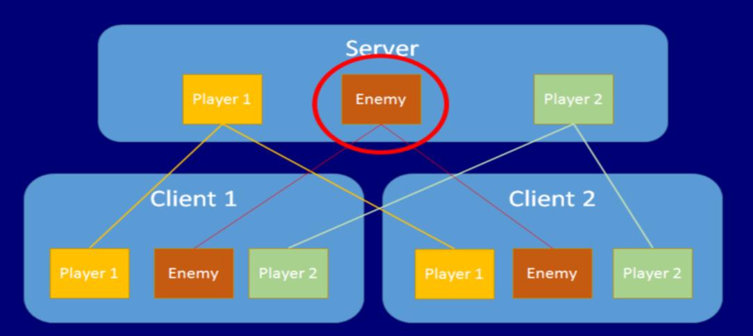 networkauthority