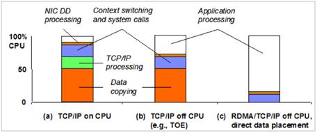 网络环境下的CPU负载消耗