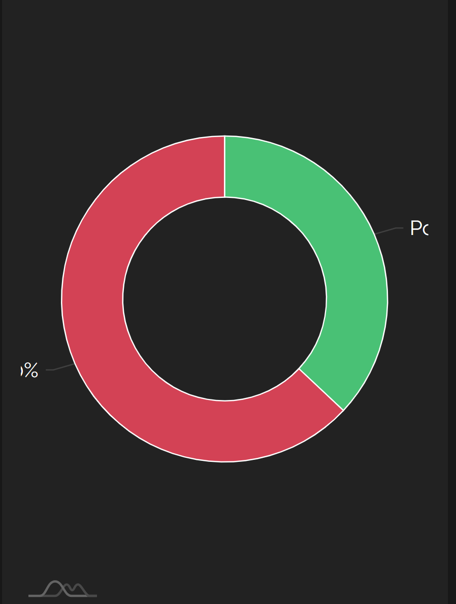 Pie chart labels not responsive · Issue #1024 · amcharts/amcharts4