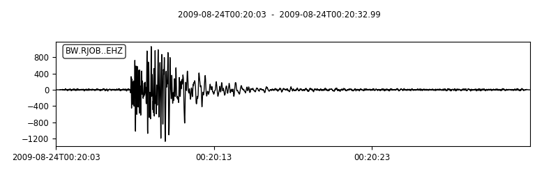 Example waveform Plot