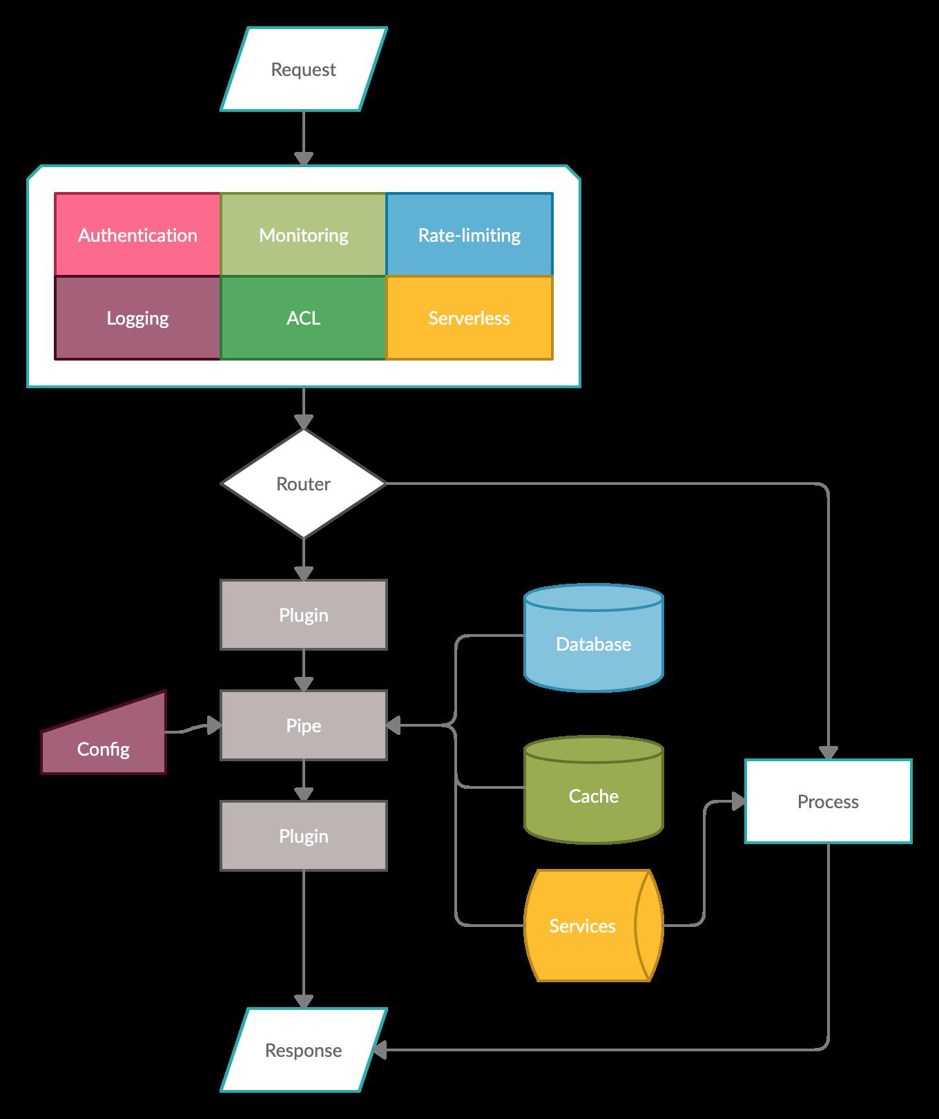 Fizz Gateway 2.3.0 发布,独家微服务文档特性上线