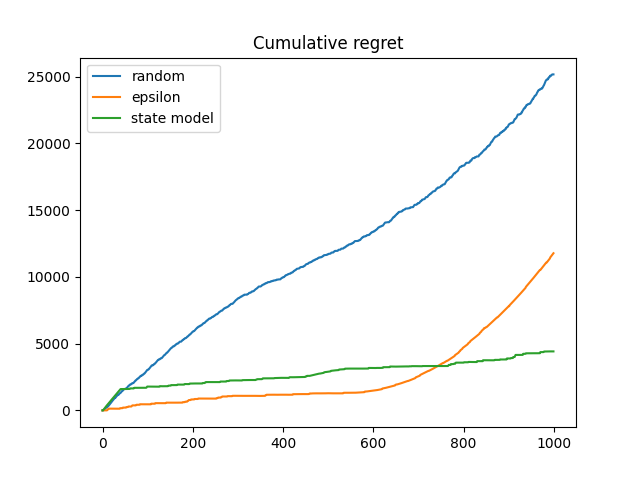 plot_cum_regret