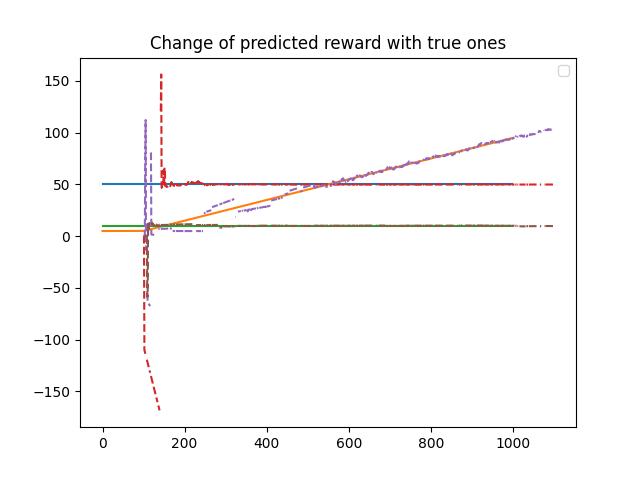 plot_predicted_reward