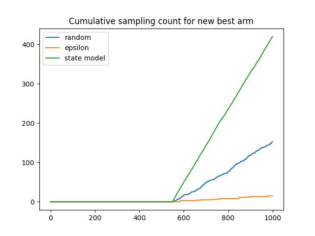 plot_sampled_new_arm
