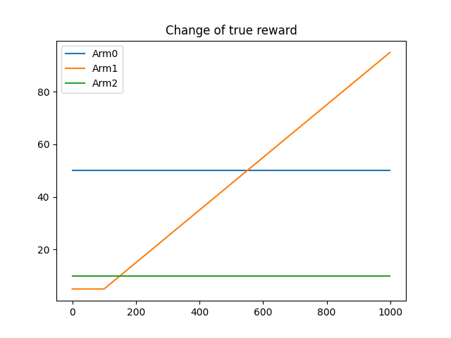 plot_true_reward