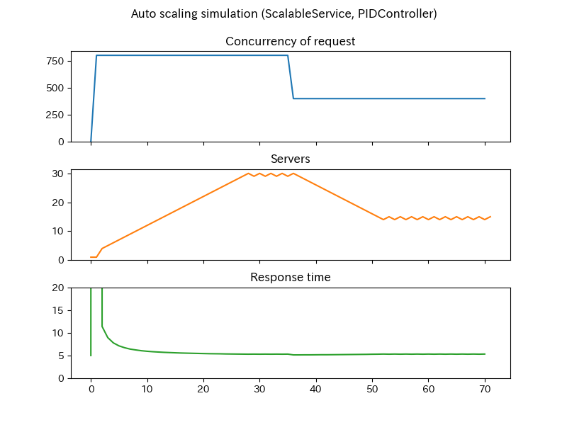 scalable-pid