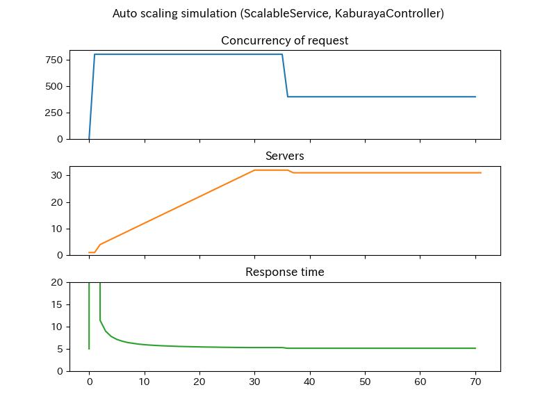 scalable-kaburaya