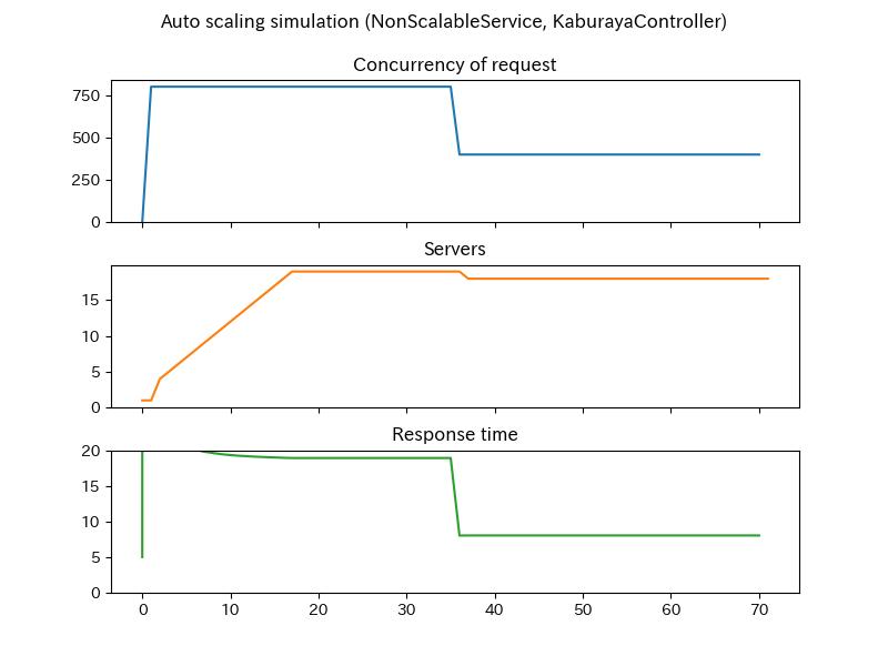 non_scalable-kaburaya