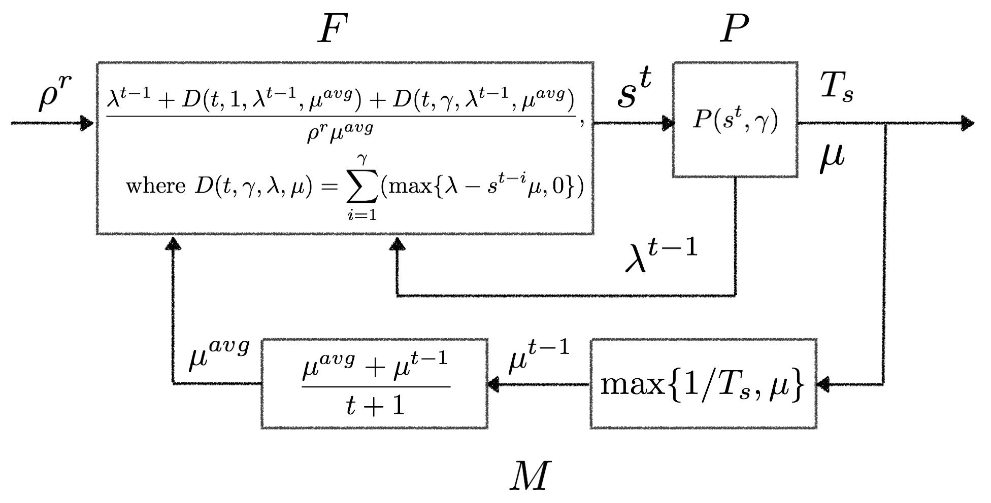 Kaburaya AutoScaler Architecture