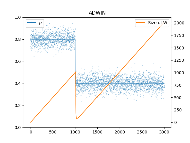 example_adwin_abrupt