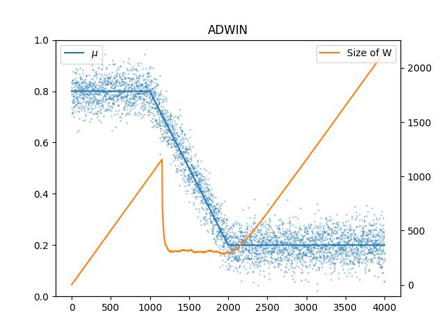 example_adwin_gradual