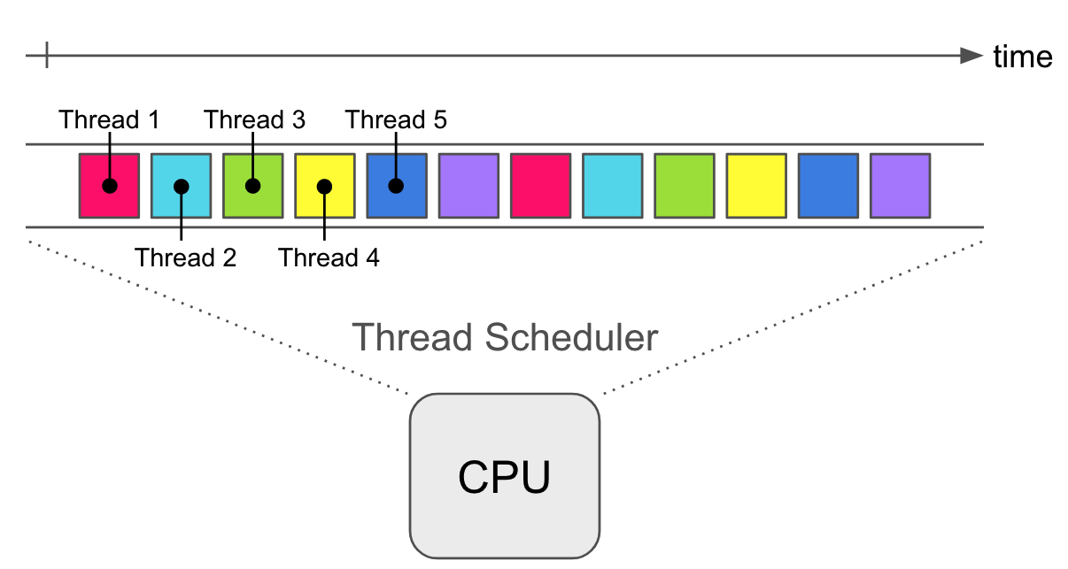 thread-concurrency