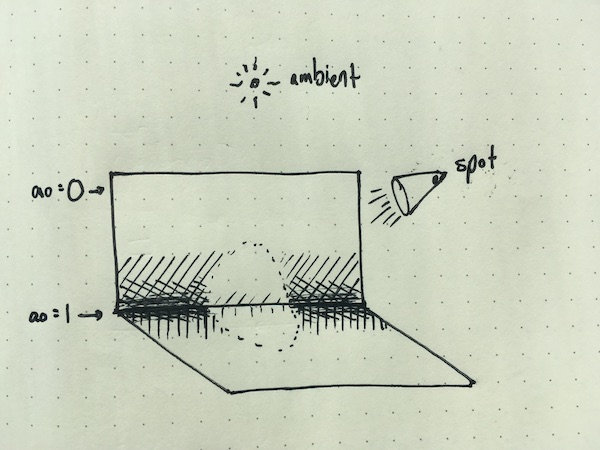 illustration of a spotlight and an ambient light combined with AO
