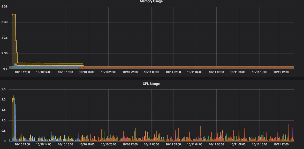 Vault Crashes OOM · Issue #4803 · hashicorp/vault · GitHub