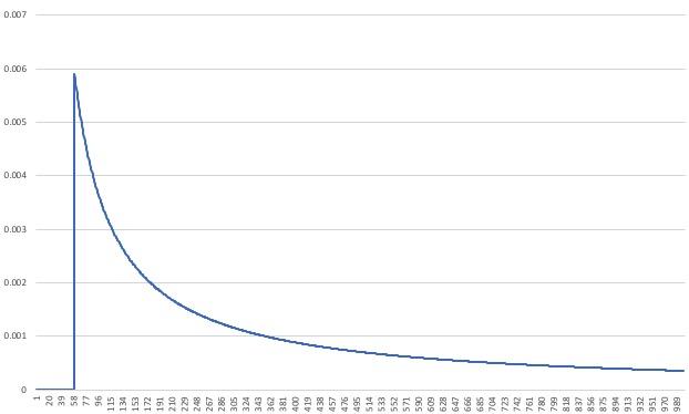 train-graph