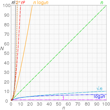 Graphs of functions commonly used in the analysis of algorithms