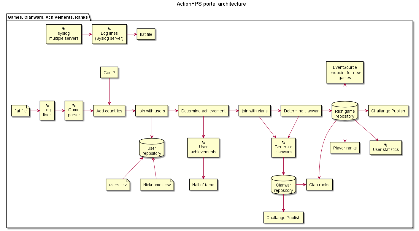 Make graphviz or plantuml architectural diagram issue 429 actionfps pooptronica Images