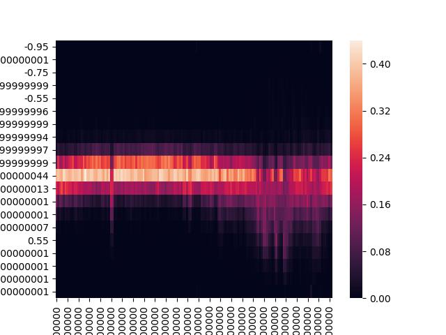 Pandas datetime heatmap handling · Issue #1769 · mwaskom/seaborn