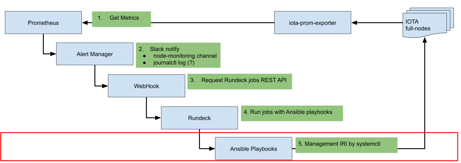 Ansible playbook for restoring database files · Issue #166