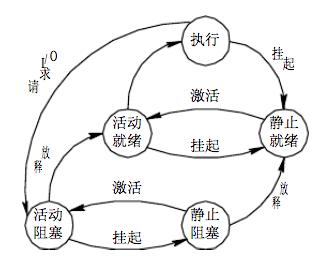 process-state-ii