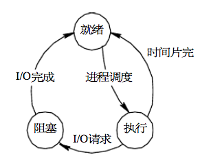 process-state-i