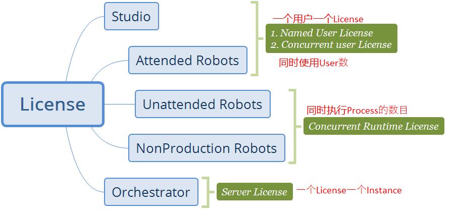 UiPath-Acedemy-Licensing - Uta's Blog