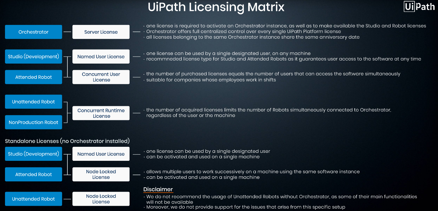 UiPath-Acedemy-Licensing - Uta's Blog