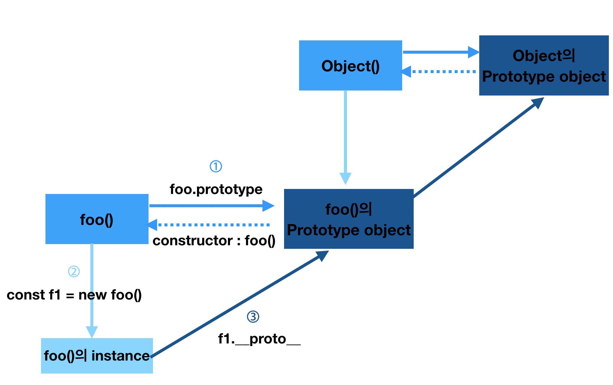 object prototype