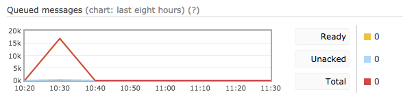Queued messages chart incorrect for last 8 hours time period