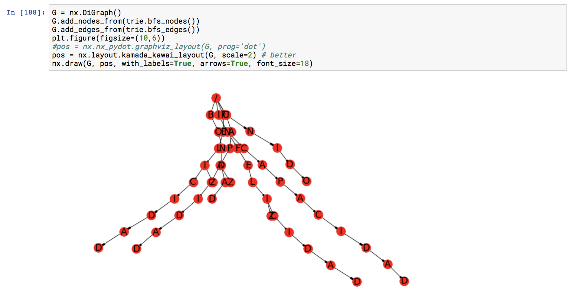 Graphviz layout breaks if two nodes have the same string