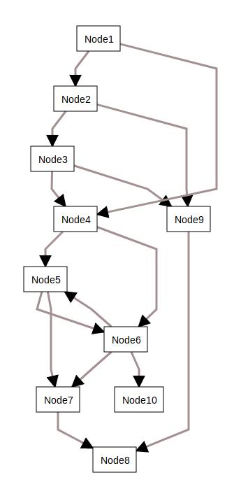 Controlling nodes positions · Issue #258 · dagrejs/dagre · GitHub