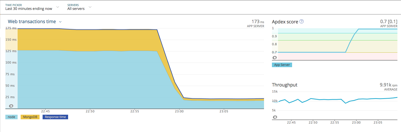Performance drop from 4 13 10 to 5 0 1 · Issue #6065 · Automattic