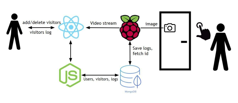 GitHub - dmitrykhramov/Smart-Bell: IoT based face