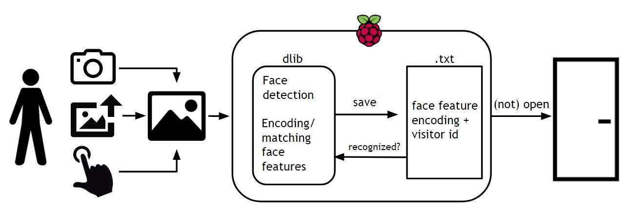 GitHub - dmitrykhramov/Smart-Bell: IoT based face recognition