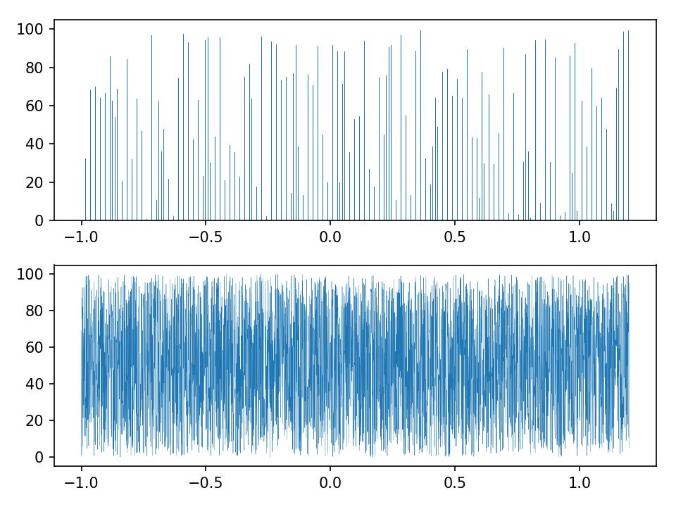 bar plot missing bars · Issue #8808 · matplotlib/matplotlib · GitHub