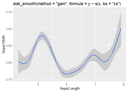 gam in geom_smooth doesn't use s() when manually specified