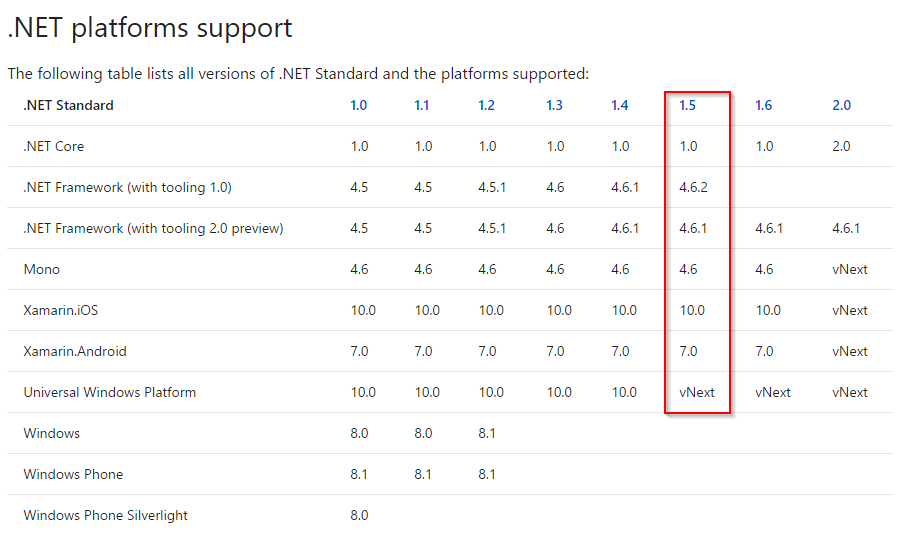 Update solution to Visual Studio 2017 and Target  Net Standard 1 6