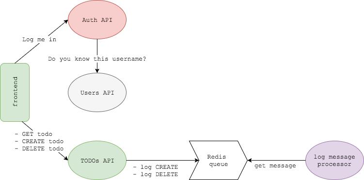microservice-app-example