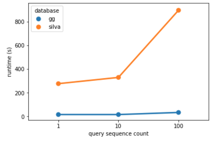 benchmark `classify-sklearn` parallelization · Issue #97