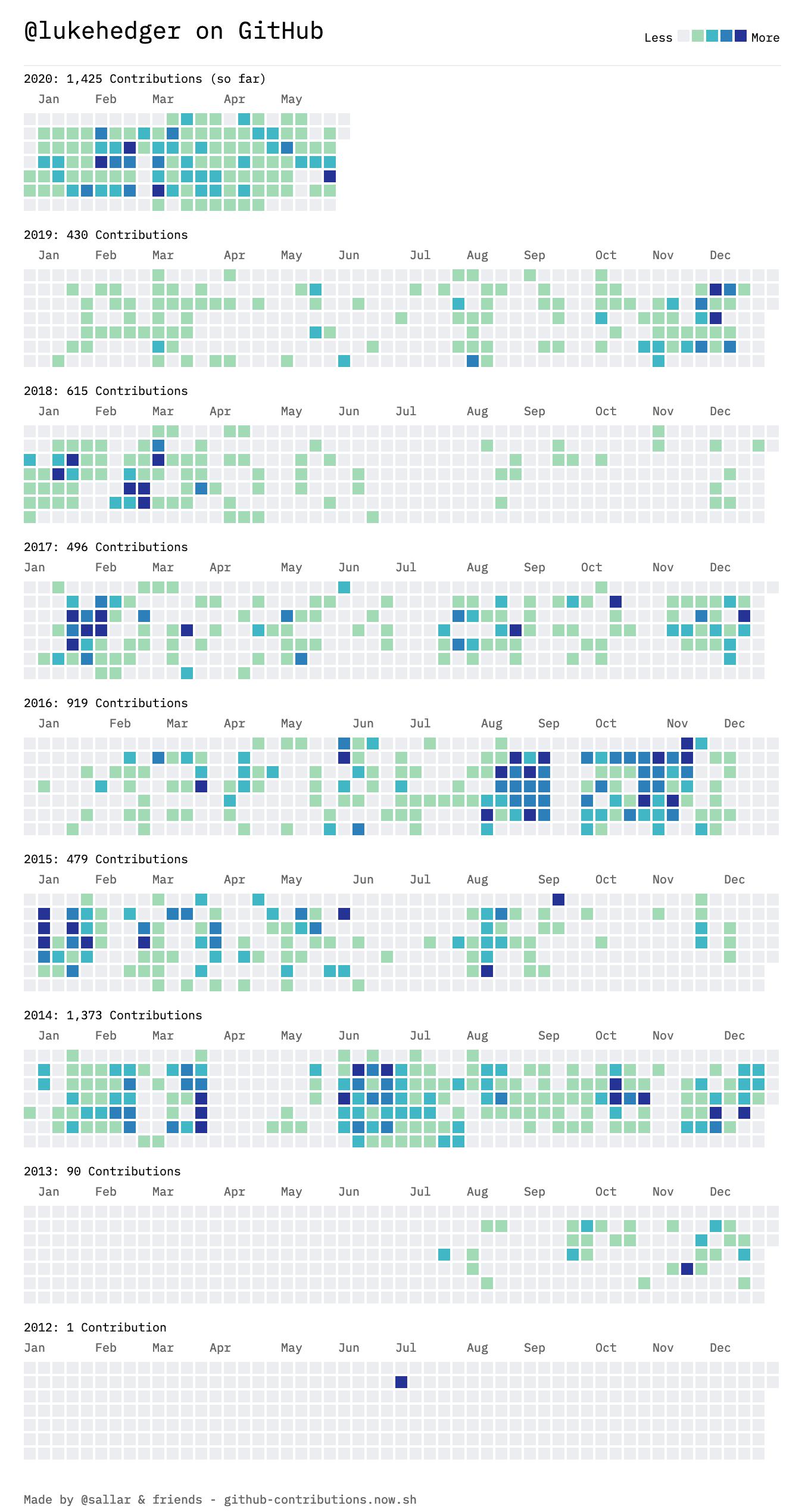 GitHub contributions 2012-2020