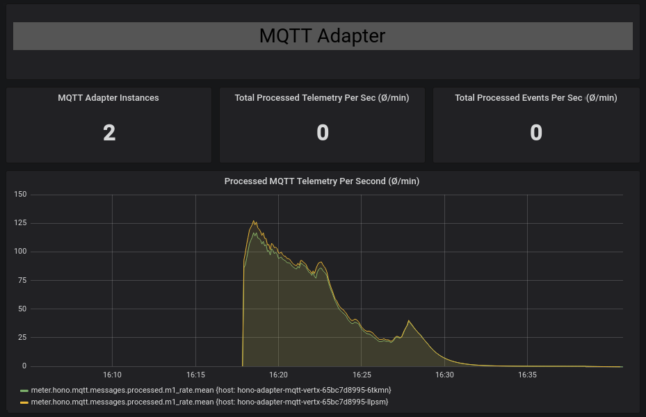 SSL Performance of MQTT Adapter · Issue #626 · eclipse/hono · GitHub