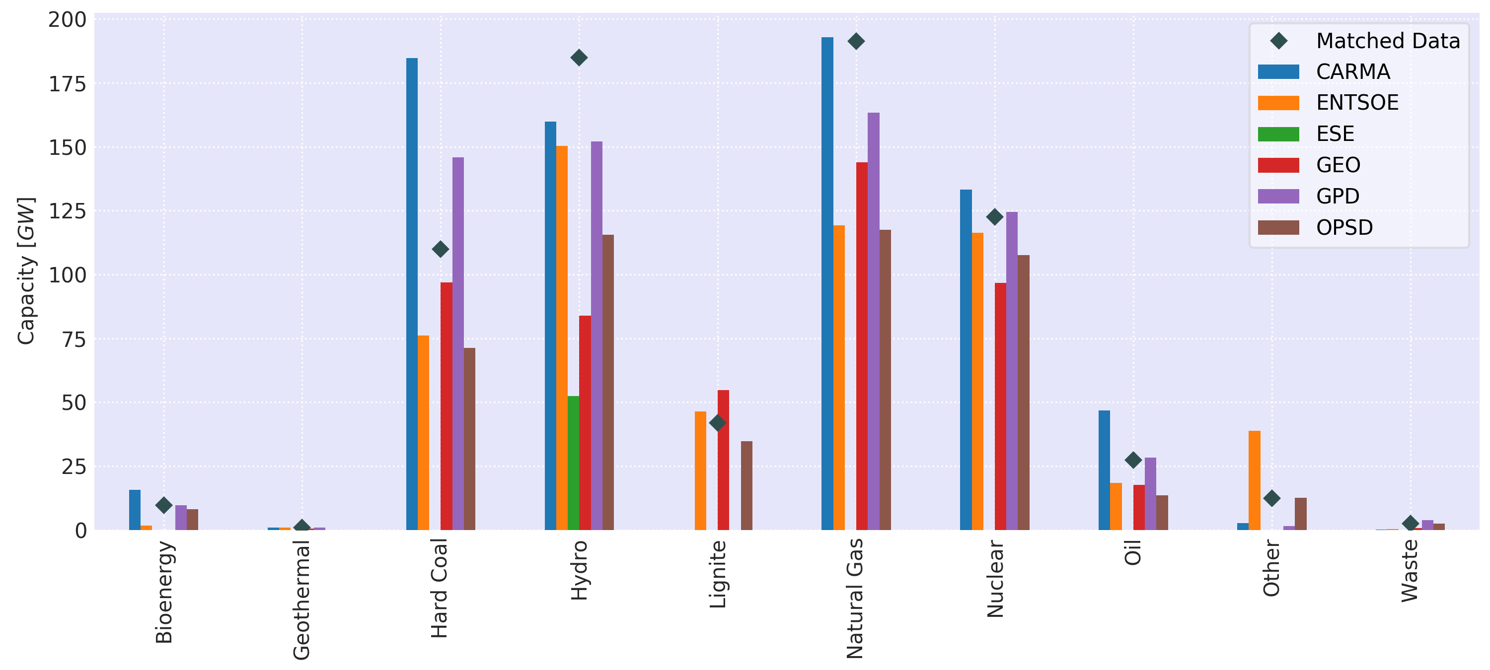 Total capacities per fuel type for the different data sources and the merged dataset.