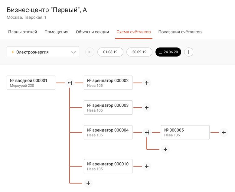 Скриншот: Схема счетчиков