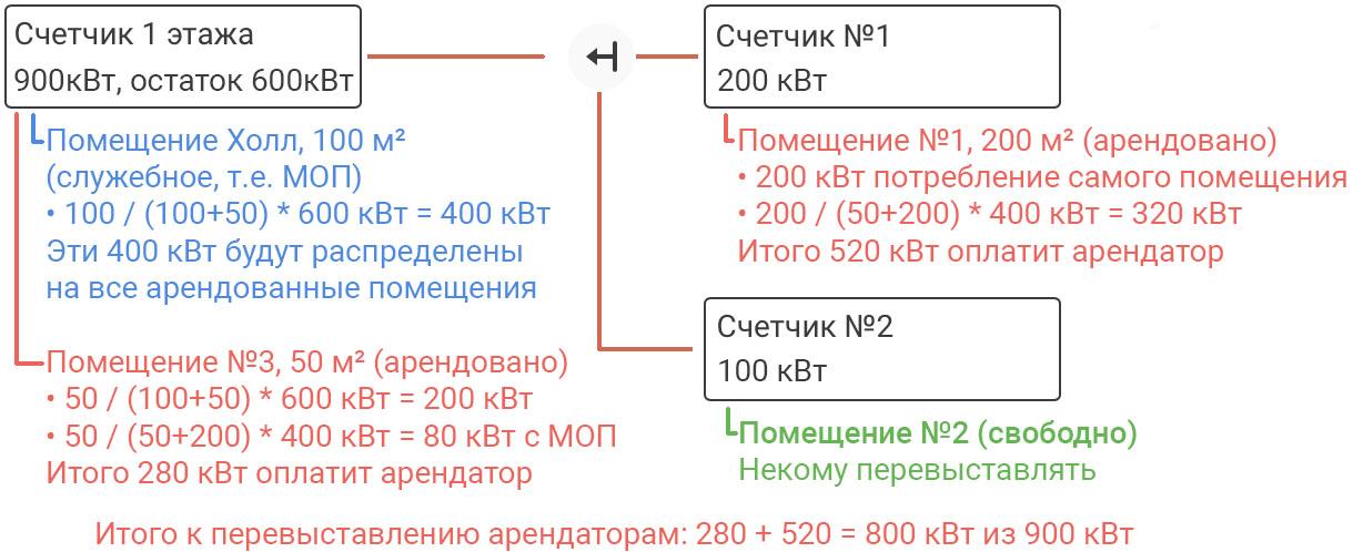 Скриншот: Распределение МОПы на все арендованные