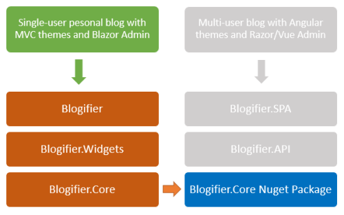 blogifier-dgm