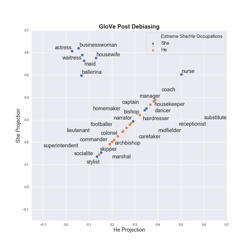 GloVe Post_debiasing